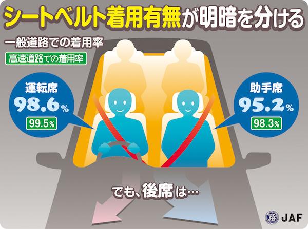 後席シートベルト 約3人に2人が「着用せず」実態明らかに