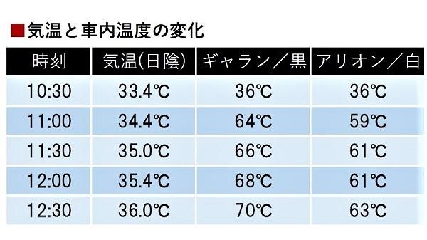 【図】黒いボディカラー(ギャランフォルティス)と白いボディカラー(アリオン)による車内温度の違い