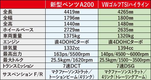 ※リアサスペンションはA250が4リンク。VWゴルフはコンフォートラインと トレンドラインがトレーリングアームとなる