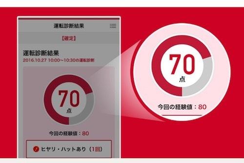 損保ジャパン「ポータブルスマイリングロード」のイメージ図。このように運転診断結果が得点で判定される