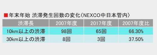 【図1】出典:NEXCO中日本年末年始期間における高速道路の交通状況(速報)【中日本版】より。