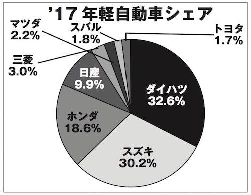 【図2】軽自動車の2017暦年シェア