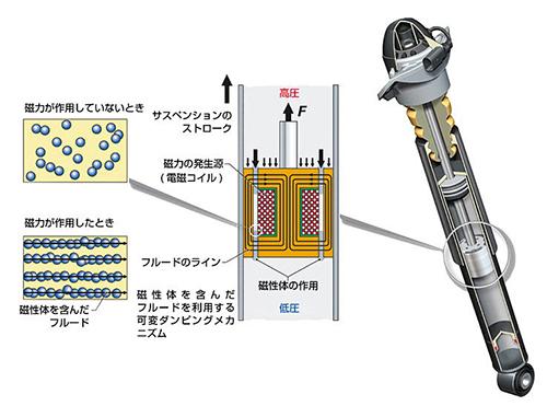 「マグネライド」のシステムを採用した、アウディの電子制御ダンピングシステム「マグネティックライド」